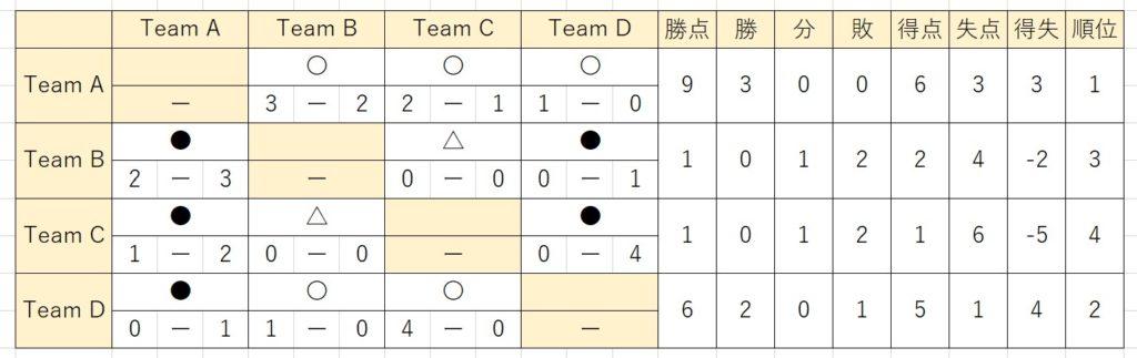 Excel 対戦表の作り方