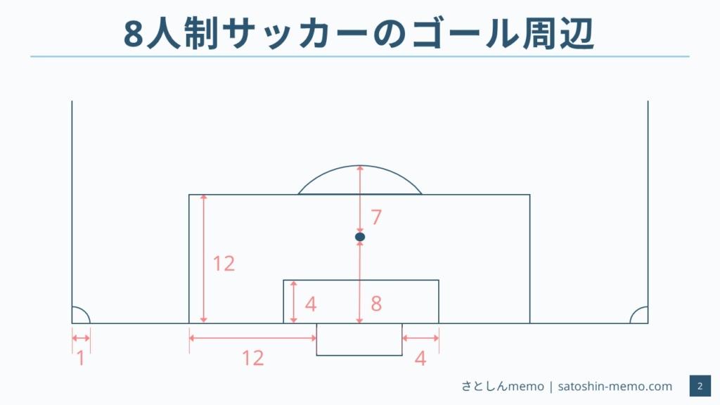 8人制サッカーのコートサイズ(ゴール付近)