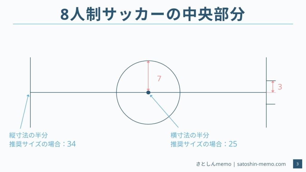 8人制サッカーのコートサイズ(中央付近)