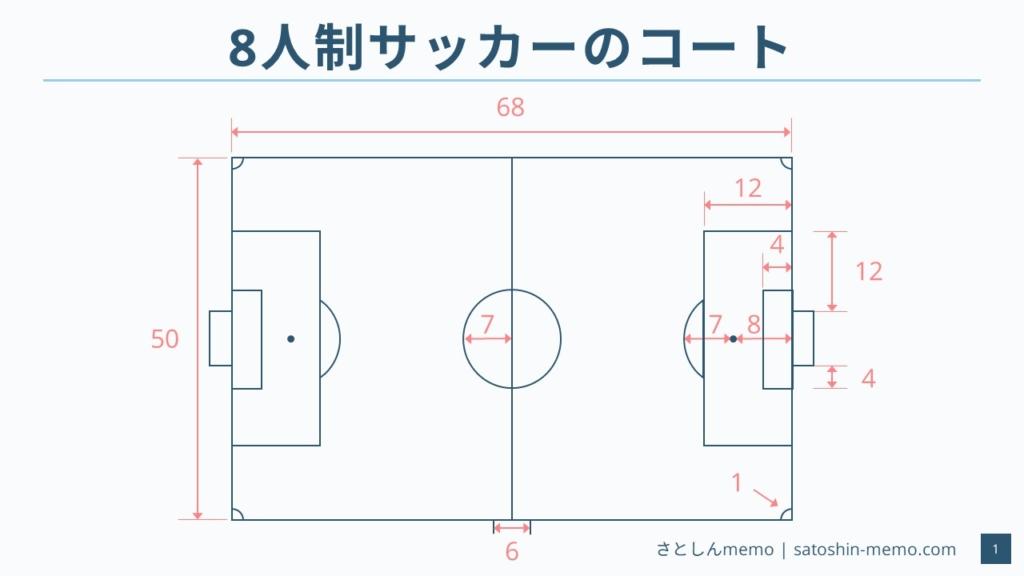 8人制サッカーのコートサイズ(全体)